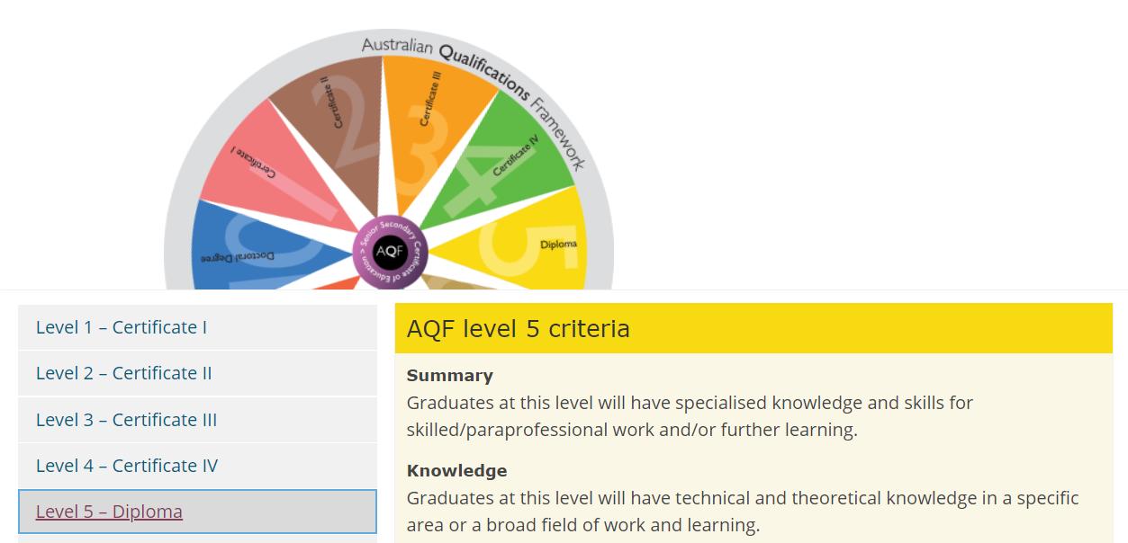 澳洲的国际大一快捷课程(Diploma)是怎样的一种存在?