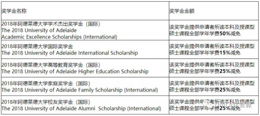 【奖学金】最高50%学费减免!阿德莱德大学国际奖学金来袭~