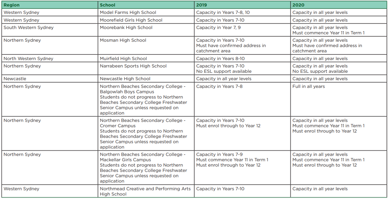 新州部分公立高中已满位!快来看看还有哪些学校可以申请
