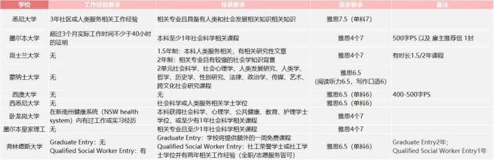 澳大利亚文科移民专业:社工(Social Work)