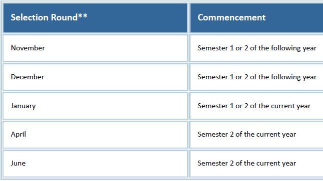 墨尔本大学(UniMelb) 硕士本科申请、专业排名、就读体验2021