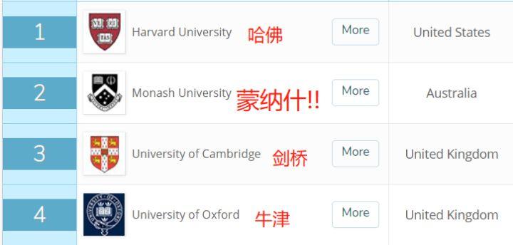 在蒙纳士大学(Monash/莫纳什) 就读是怎样的一番体验?