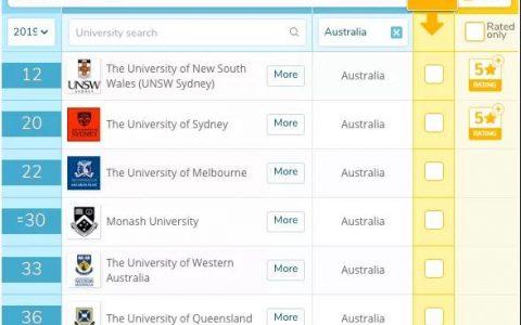 所有排行UNSW工科澳洲第一!含金量大涨!被虐了这么久终于值得了!