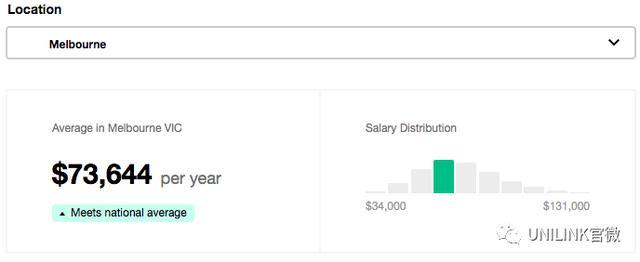 澳洲哪个职业工资最高?薪资对比大揭秘!