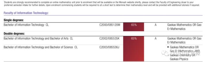 想用高考分数读莫纳什大学?最新2021年入学录取要求公布!