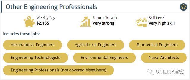 澳洲工程(Engineering)申请、排名、移民及就业信息2021