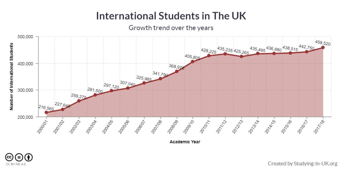 英国哪些大学留学生最多?2020英国国际学生统计数据