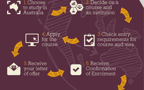 澳大利亚留学申请流程详解(官方说明)