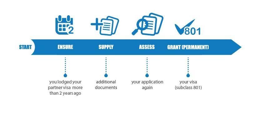 澳大利亚配偶移民签证(Partner Visa)详解